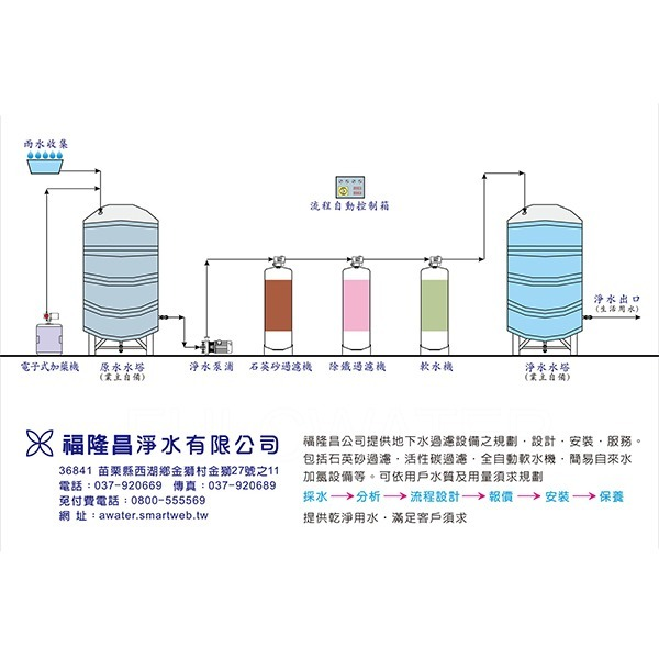 ACR-雨水回收/地下水過濾系統