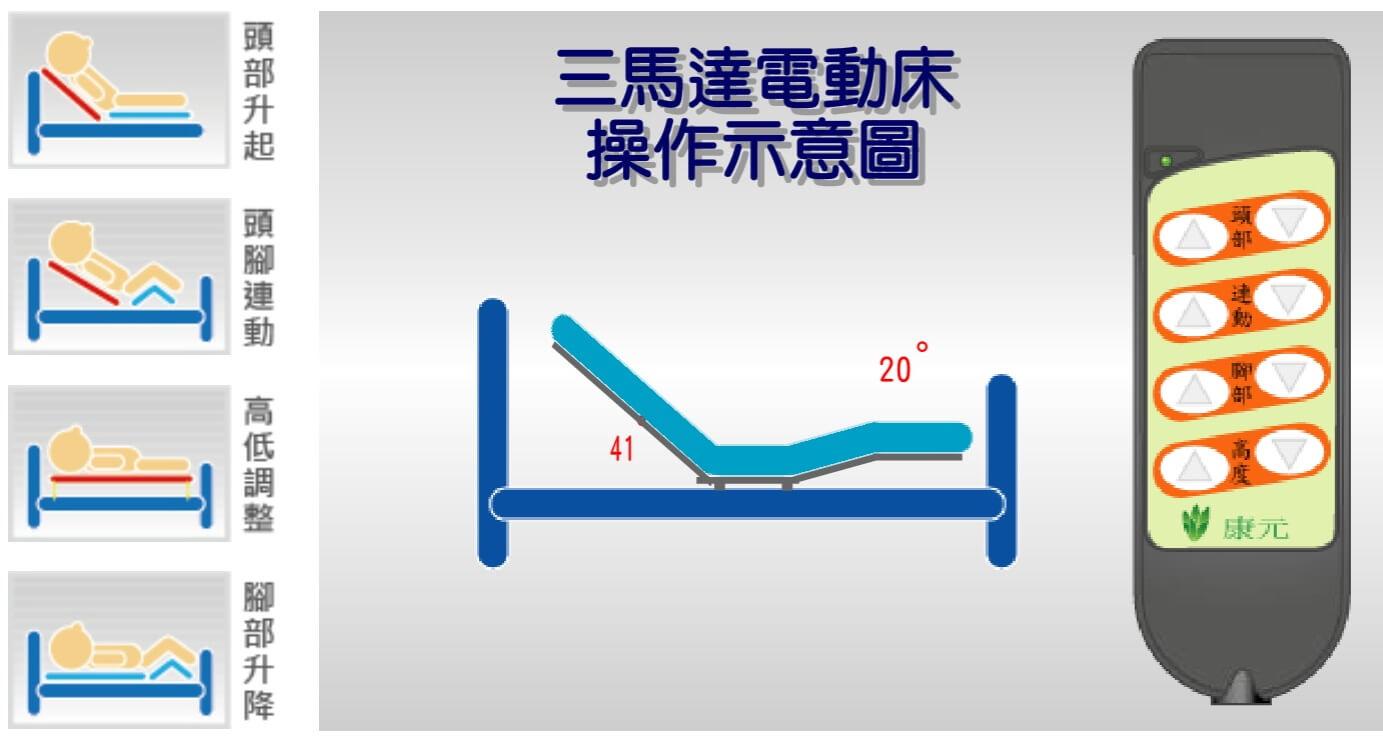 三馬達 電動床 護理床