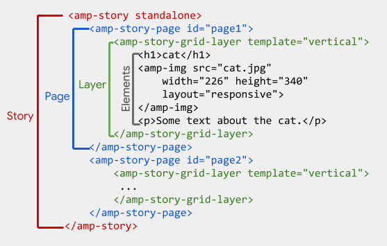 amp-story-tag-hierarchy