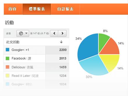 Google Analytics分析