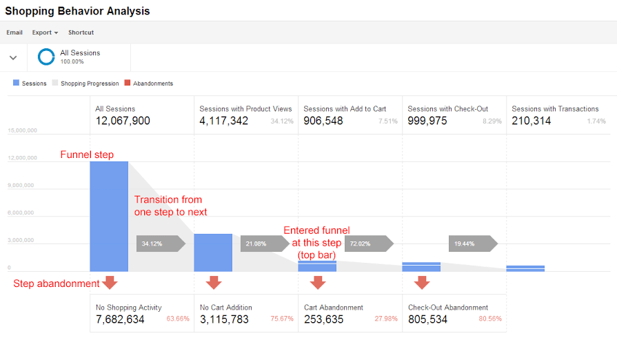 Enhanced Ecommerce 加強型商務報表